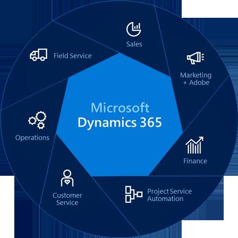 Be Digital | Dynamics 365